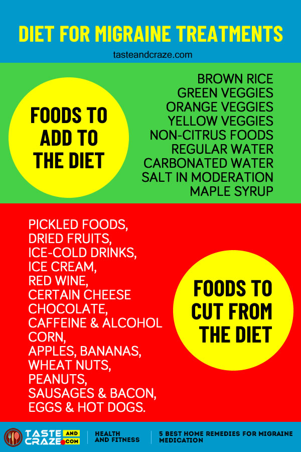 5 Best Home Remedies for Migraine Medication #DietforMigraine #MigraineDiet #PickledFoods #DriedFruits #ColdDrinks #IceCream #RedWine #CertainCheese #Chocolate #Caffeine #Alcohol #Corn #Apples #Bananas #WheatNuts #Peanuts #Sausages #Bacon #Eggs #HotDogs #BrownRice #GreenVeggies #OrangeVeggies #YellowVeggies #MapleSyrup