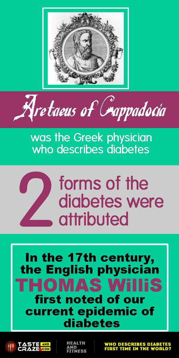 WHO DESCRIBES DIABETES FIRST TIME IN THE WORLD-history of diabetes type 2