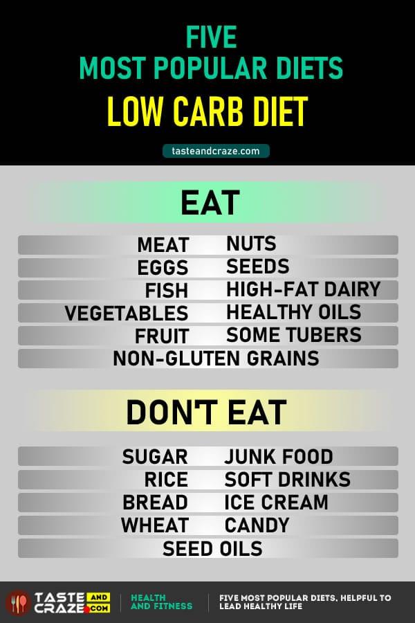 Healthy Diet Tips- Low Carb Diet Food List- Five Most Popular Diets #HealthyDiet #DietTips #Diet #LowCarb #DietFood #DietFoods #LowCarbDiet #PopularDiets #DietTips #HealthyDietTips #HealthTips